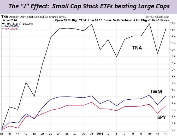 J Effect Chart