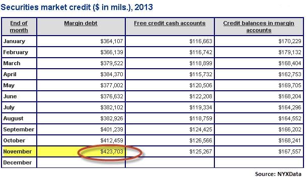 NYSE Margin Debt Nov 2013