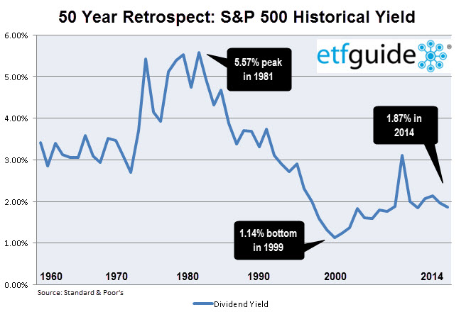 SP 500 Div Yield 1963-2014