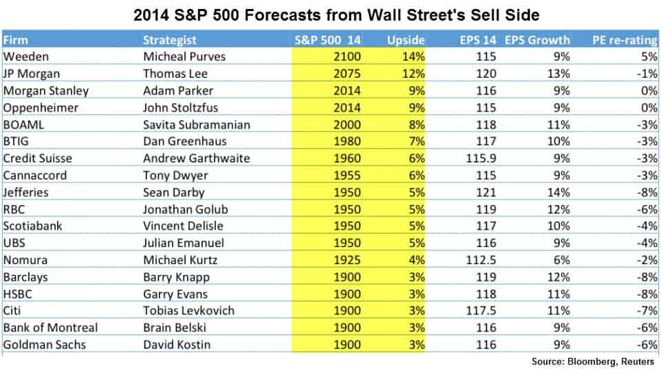 Wall Street 2014