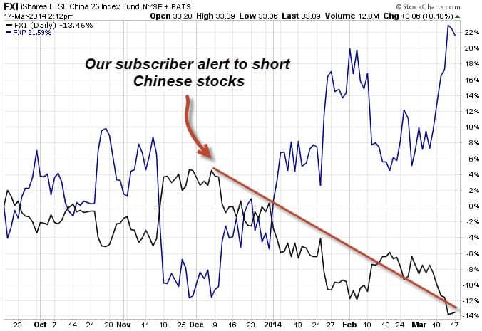 FXI Short Chart 3.17.14