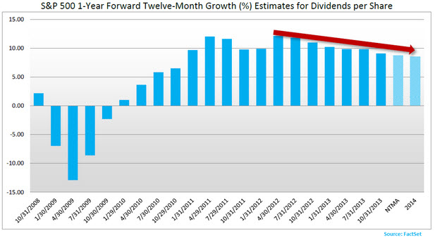 SP500 FactSet Dividend Yield