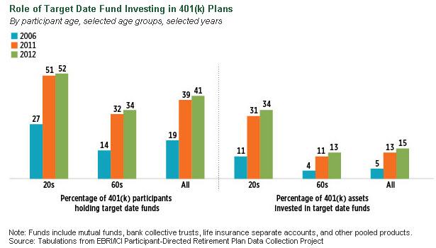 Target Date Funds EBRI