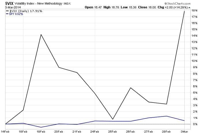 VIX Chart 3.3.14