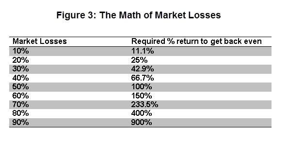 Figure 3 Ugly Math of Market Losses
