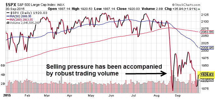 S&P 500 Now Below 50 and 200 DMA