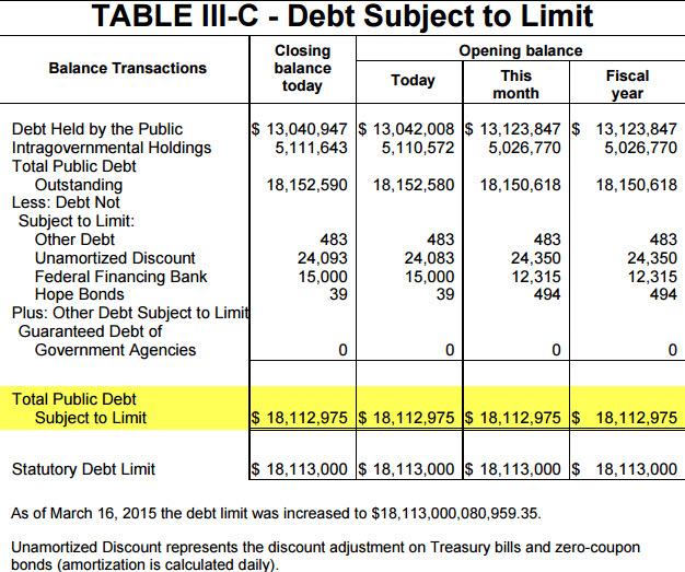 Debt Limit 2015